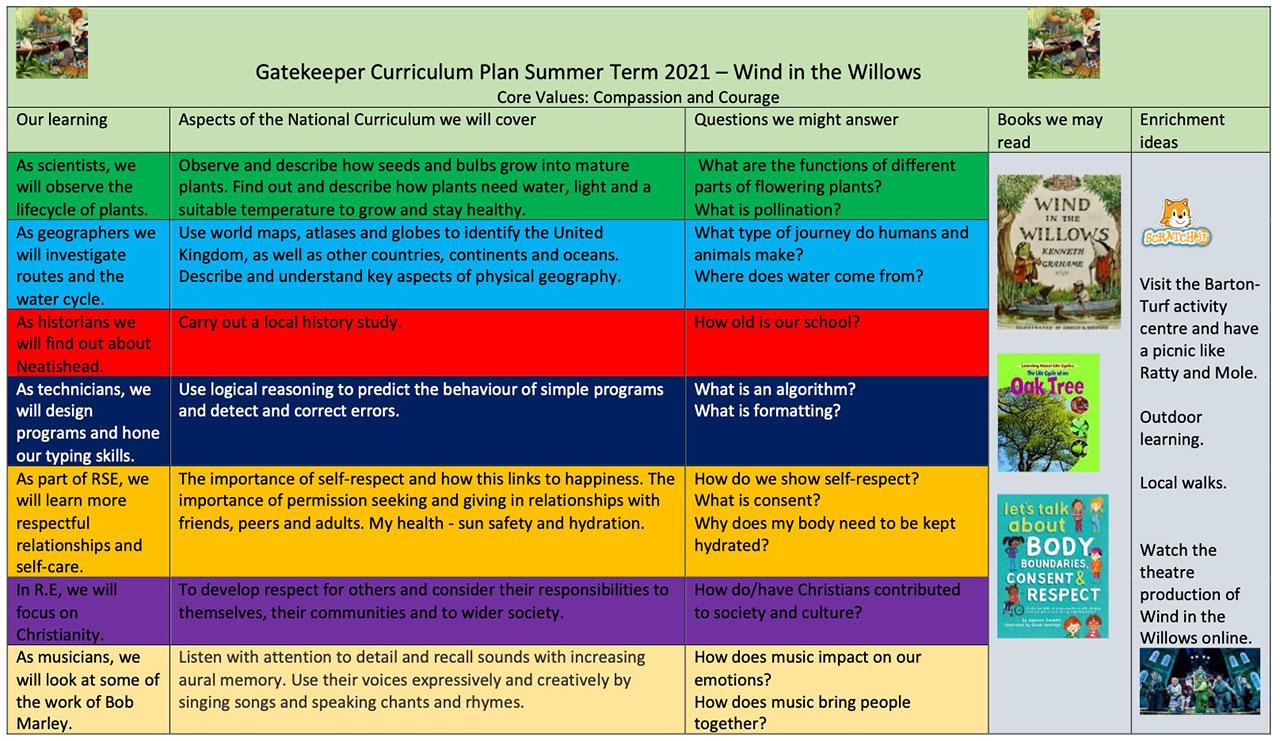 Curriculum Parent Plan Summer Term 2021